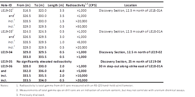 Table 1 Hurricane Zone Radioactive Intervals
